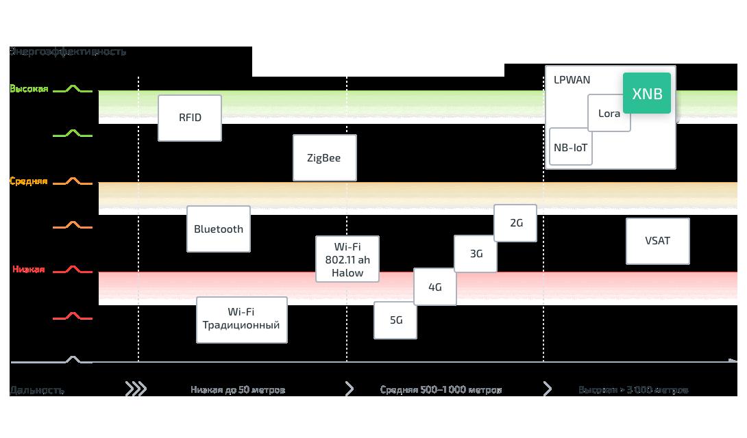 сравнение LPWAN и других беспроводных технологий