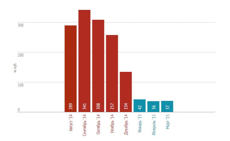Динамика снижения показателя ОДН после установки системы «СТРИЖ»