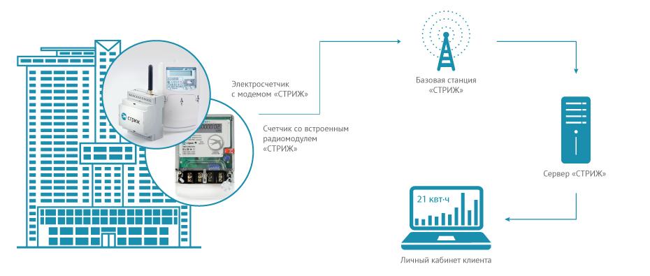 Как работает система удаленного сбора показаний электросчетчиков на предприятии (схема)