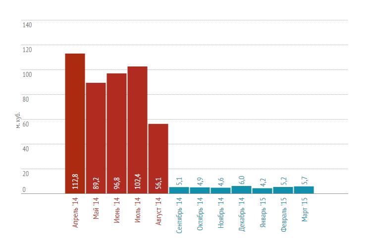 Динамика сокращения ОДН за год (система «СТРИЖ» установлена в Августе 2014 года)