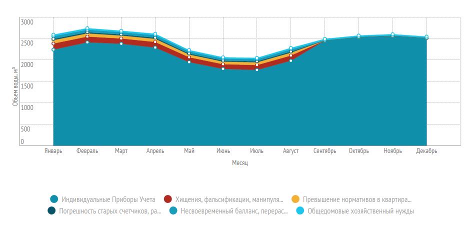 График потребления воды в многоквартирном доме за один год
