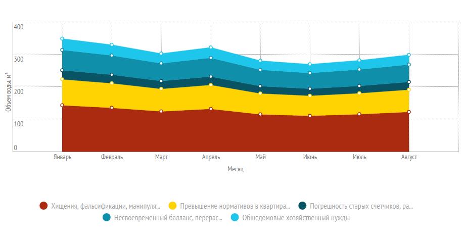 График структуры ОДН (расхода воды на общедомовые нужды)