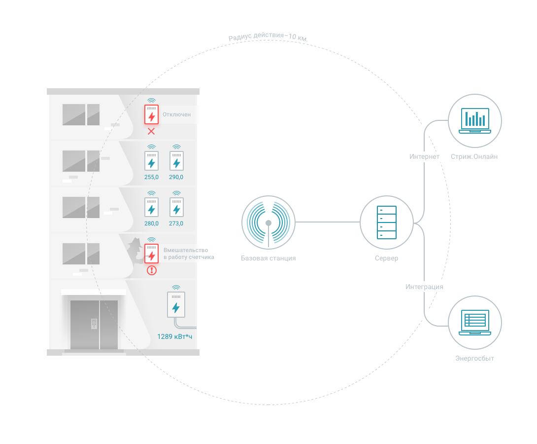 Схема АСКУЭ для многоквартирного жилого дома