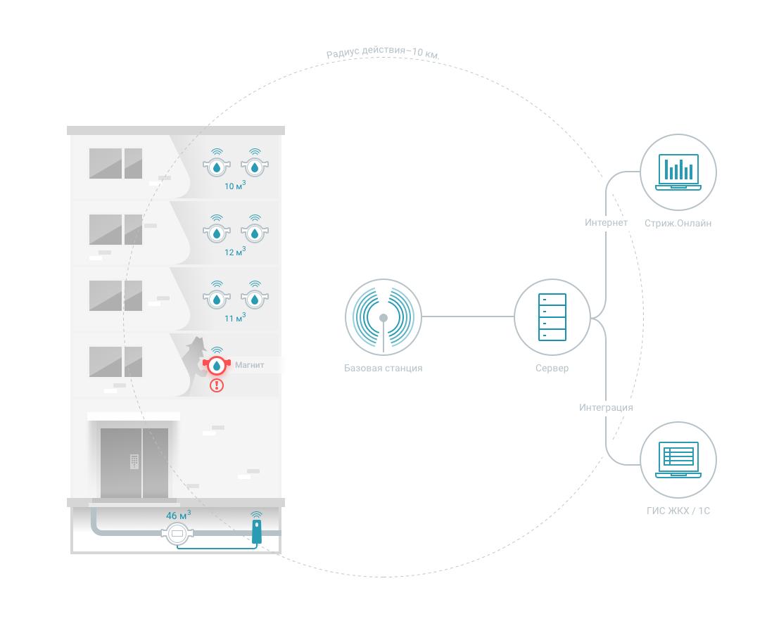 Схема диспетчеризации квартирных счетчиков воды